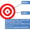 【Java:的当てゲーム】的を破壊する機能の実装