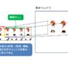 【JavaFX】setViewportを利用したドット絵アニメーション